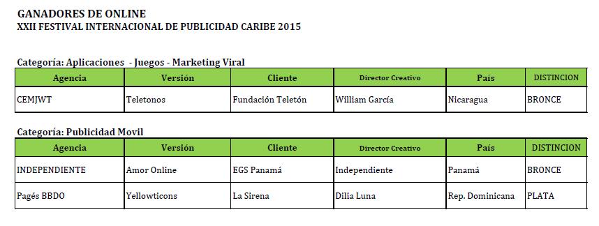 Gandores-Online-Caribe-2015